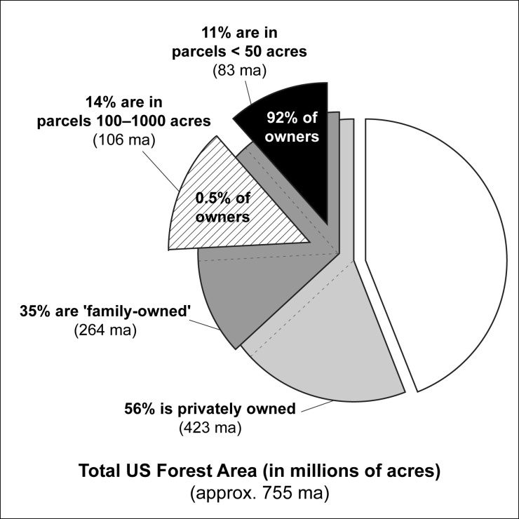 Key subcategories of forest subdivision and ownership in the US, using data compiled from Butler (2008). Of all privately owned, non-industrial forest land, 11% is in parcels smaller than 50 acres (black wedge), and therefore below the minimum size typically necessary to support a commercial harvest. This acreage category accounts for 90% of all private forest land owners.